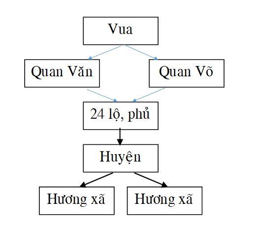 Lịch sử 7 – Bài 21: ÔN TẬP CHƯƠNG IV