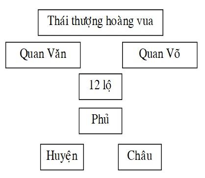 Lịch sử 7 – Bài 13: NƯỚC ĐẠI VIỆT Ở THẾ KỶ XIII