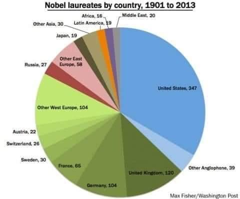 Sự phân bố giải thưởng Nobel và đôi nét về văn hoá