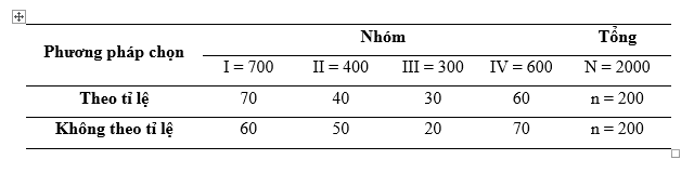ãy so sánh ưu nhược điểm và phạm vi sử dụng của các phương pháp chọn mẫu theo xác suất?